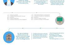Infografiken: Biographie der Gelehrten