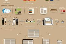 Infographics / Information understand through graphics