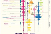 Freaking Awesome Infographics / Cool visualizations of data. / by Evelyn Esperança
