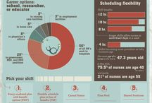 Healthcare and Nurse Info