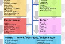 Supplements & Nutrients