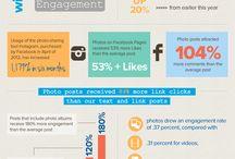 Social Media/Technology