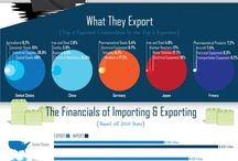 Comércio Internacional / International Trade Business