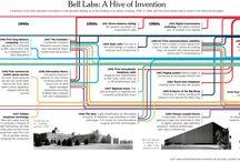 tech history