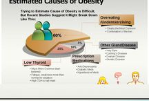 Obesity: Forgotten Causes