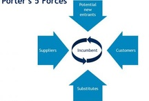 5 forces in Porters strategic model