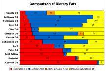 Food- Nutritional info