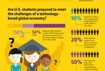 STEM Education / Science, Technology, Engineering, Math and why these subjects are important. / by GreatSchools