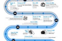 Infographics Google / All things Google
