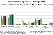 Interesting info / All sorts of interesting information, data sets and online displays for students and teachers to use in projects about safe travel. / by NZ Transport Agency