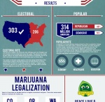 Hemp Info-Graphics