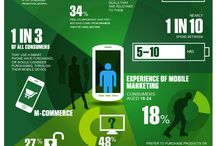 Mobile Devices and Mobile Marketing Infographics