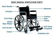 WHEELCHAIRS SPECIFICATIONS-ERGONOMICS