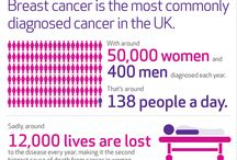 Help us find the cures / Our new campaign, Help us find the cures, looks at what has been achieved in breast cancer research and what critical gaps need to be addressed now to reach our ambition of overcoming breast cancer by 2050.  On this board, we've posted our series of infographics about breast cancer and research. Please re-pin to spread awareness. / by Breast Cancer Now