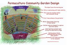 permaculture designs