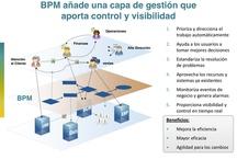 BPM, BPMS, SOA