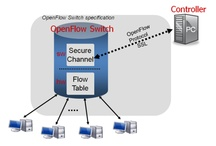 OpenFlow, SDN