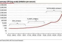 Hyperinflaciones