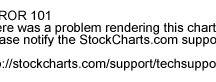 stockchart
