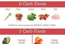 Carbs List