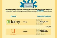 MOOC & Online Learning Infographics / e-learning / by USC Rossier