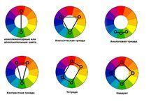 цветовой круг Иттен