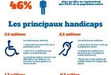 chiffres handicap