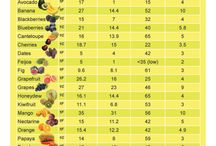 Health and food