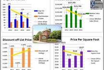 West Baton Rouge Subdivisions Home Sales Charts Graphs / West Baton Rouge Subdivisions Home Sales Charts Graphs by Bill Cobb Accurate Valuations Group Greater Baton Rouge's Home Appraiser 225-293-1500.  This spreadsheet the graphic was created from was developed by Gregory L. Grover, Grover Appraisal Service, Saginaw, MI