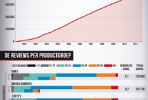 Marketing Infographics and stuff / by Paul Blok