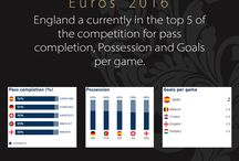 Euro 2016 / Facts based around the teams competing in the euro 2016 competition
