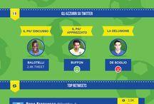 I Mondiali 2014 su Twitter