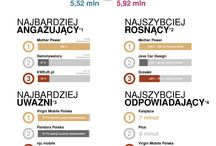 #FanpageTrends / Infografika do cyklicznego raportu Fanpage Trends, w którym podsumowujemy najciekawsze działania podmiotów z 40 kategorii na Facebooku w Polsce.