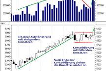 Technische Wertpapieranalyse / Trading :: Pins zu Handelssignalen aus der technischen Wertpapieranalyse für den Einsatz in Handelssystemen, Handelsstartegien, Algotrading