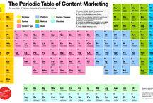 Content Marketing (PL) / Artykuły na temat content marketingu, a także prezentacje, infografiki etc.
