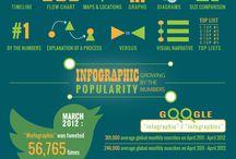 Vår infografikk | Our infographic portfolio / Et utvalg av #infografikk laget av Infografiker.no. Ta kontakt i dag dersom du ønsker din egen infografikk!