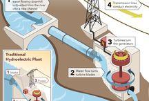 Hydro electric turbin
