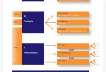 communicatieplan, e.a. vormen