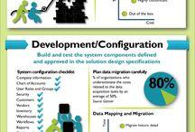Software Design & Development