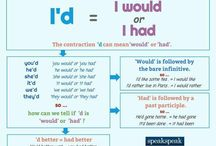 English Grammar 'I Would'