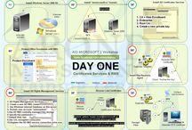 Securing TOP 5 Microsoft Servers Workshop (AMTC12) / Illustrations used in Securing TOP 5 Microsoft Servers Workshop.