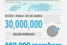 Joomla Infographic / Includes infographic related ti Joomla! CMS (Content Management System) / by JoomlaShine