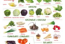 warzywa w miesiącach
