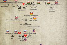 Arboles Genealógicos de Sagas de Libros