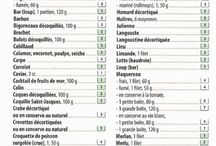 Recettes Weight Watchers France