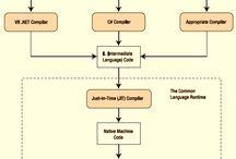 C#  Programming Tutorial for Beginners