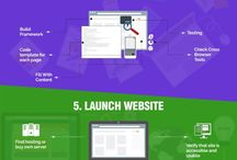 Web Development Infography / Now, before you start searching for a reputed web development company to create your business website, let us go through the steps involved in the developing a website. This infographic provides us a better insight into the web development process.