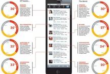Social Media Marketing / by Wiseup Comunicazione