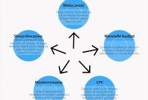 Główne zalety korzystania z Google AdWords