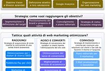 social & web strategy
